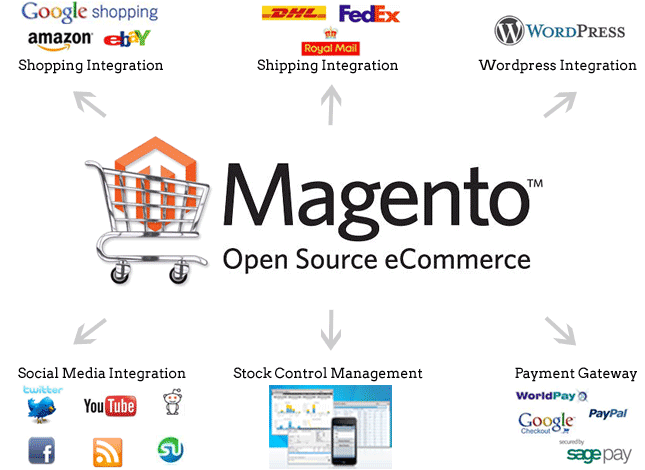 Magento Multiple Channel Integration